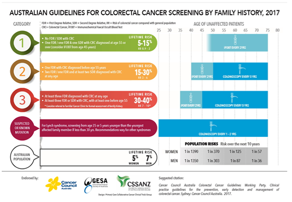Colon Cancer Screening Integrated Gut Health